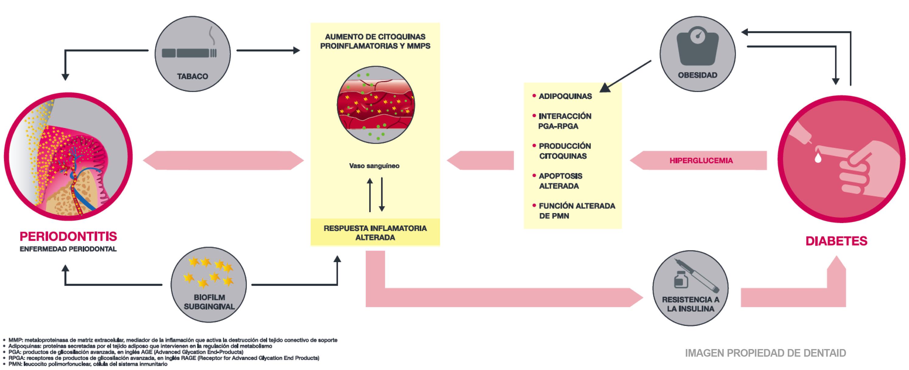 relacion de diabetes con tratamiento de hipertension
